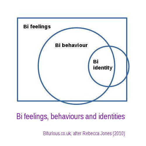 Venn diagram of bisexual feelings, behaviours and attractions
